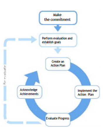 Figure 1. *Source: ENERGY STAR Guidelines for Energy Management