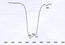 Figura A-2. Espectro FTIR aceite sintético marca PR 6800AP.