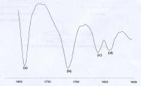 Figura A-4. Espectro FTIR aceite sintético PR 6800AP.
