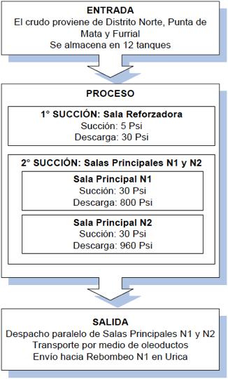 Figura N° 2. Diagrama Entrada ProcesoSalida (EPS)