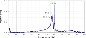 Figure 8.- Spectrum up to 100 Hz from an impact
