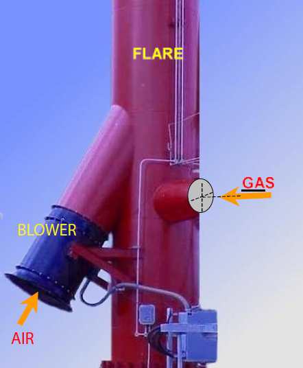 Figure 1.- Blower mounted on Flare