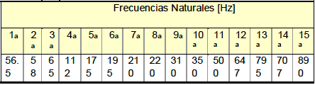 Table 1.- Identied Static Natural Frequencies