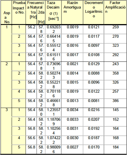 Table 2.- Impact Tests Results (0 - 100 Hz)