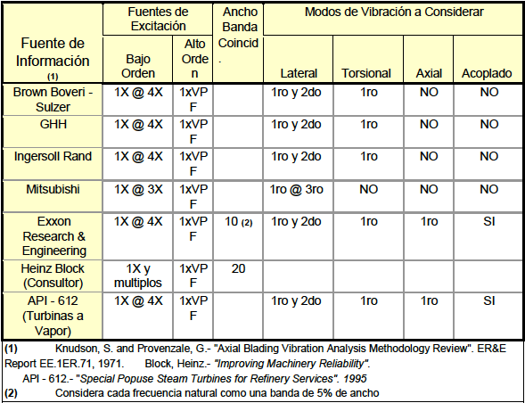 Table 3.- Excitation Sources Normally used by manufacturers, Standards and Independent Consultants