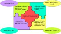 Figura 1. Cambio de tipo operacional