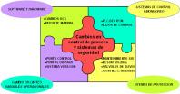 Figura 2. Cambios en Control de procesos y sistemas de seguridad