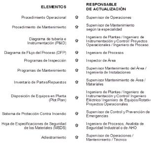 Figura 4. Elemento a actualizar en un MDC