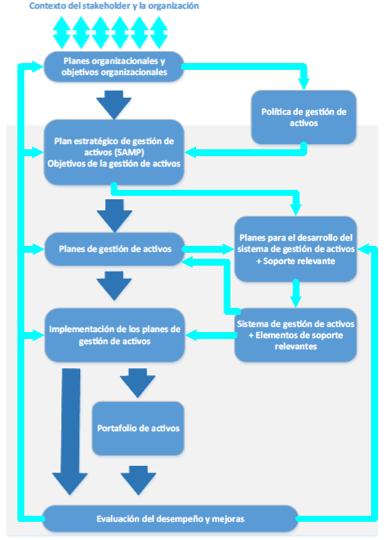 Figura 4: Relación entre los elementos claves de un sistema de gestión de activos