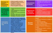 Figura 3. 39 Temas del asset management Copyright 2014 Institute of asset Management.