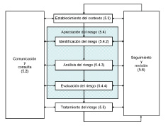 Figura 9. Requisitos de un sistema de gestión de Riesgo.