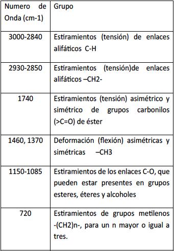 Tabla 1. Principales bandas de absorción IR obtenidas a partir de la muestra analizada.