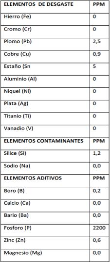 Tabla 2. Resultados del análisis químico de muestra de aceite Mobil Glygoyle HE 460.