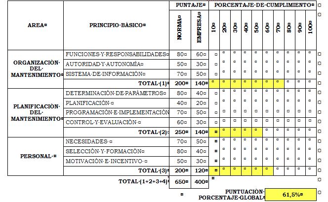 Tabla Tabla Nº 6. Ficha de Evaluación de la Norma Covenin 2500:93
