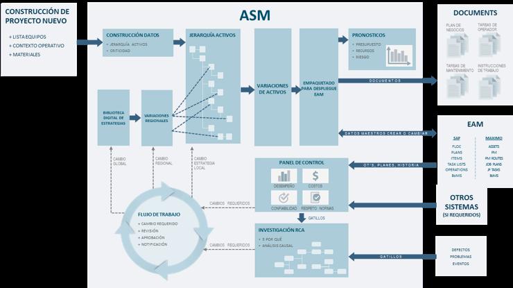 Figura 3: Flujograma del Proceso de Gestión de Estrategias de Activos