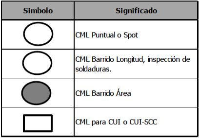 Figura 4. Simbología del CML relacionada con el patrón de exploración o búsqueda