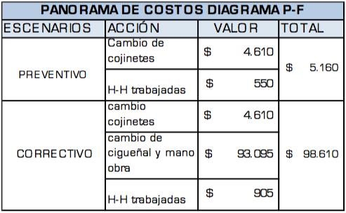 Tabla 1. Evaluación de costos en dólares