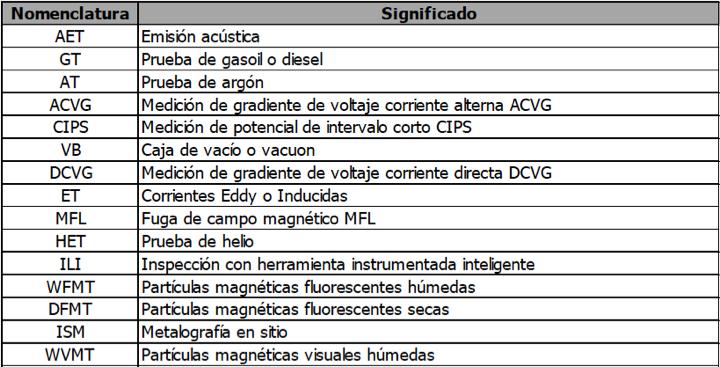 Tabla 1. Nomenclatura relacionada con algunas de las pruebas ensayos no destructivos (END's) a implementar en el plan de inspección