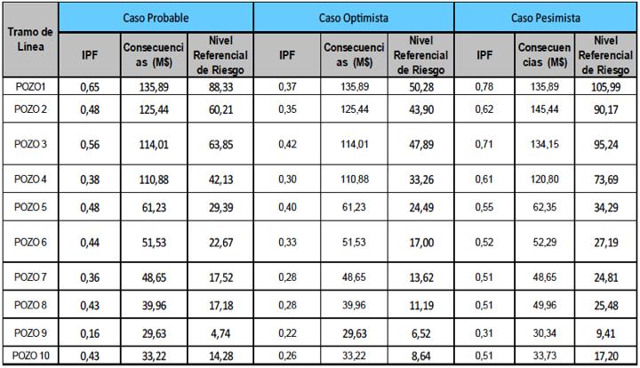 Tabla 3. Resultados de 10 pozo por Nivel Referencial de Riesgo