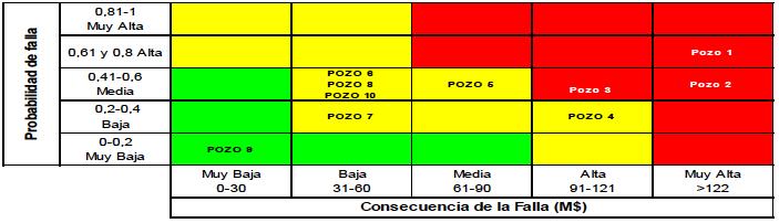 Figura N° 8. Matriz de Jerarquización por Nivel de Riesgo referencial