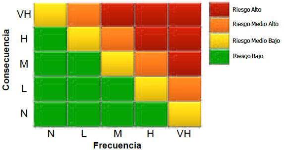 Figura 1. Matriz de Criticidad