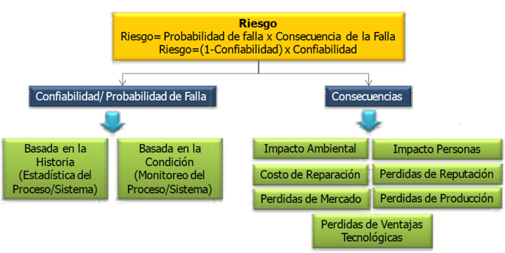 Figura 3.- Determinación del Riesgo