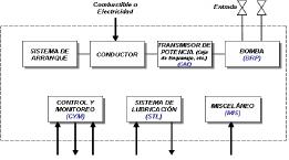 Figura 4.- Grupo de Equipos