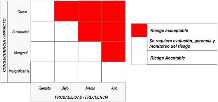 Figura 5.- Matriz de Criticidad