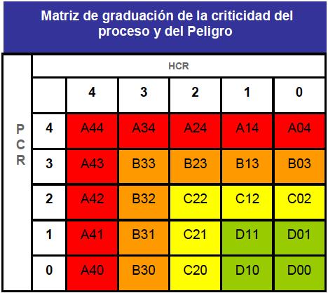 Figura 7.- Mantenimiento Basado en Criticidad