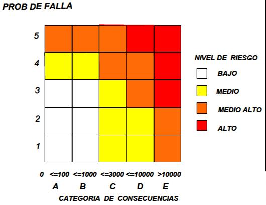 Figura 9.- Matriz de Riesgo según IBR