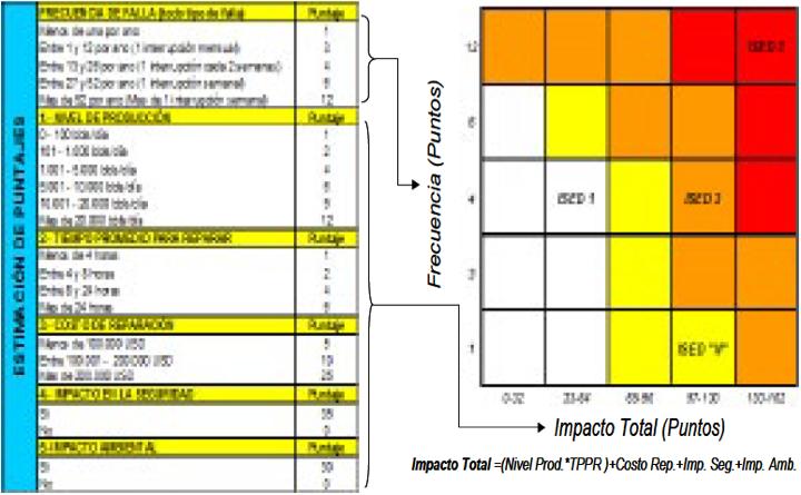 Figura 10.- Metodología de Análisis de Criticidad de los Puntos