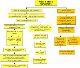 Figura 11.- Flujograma de la Metodología Análisis de Criticidad Integral de Activos