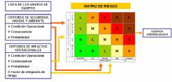 Figura 12.- Metodología de Análisis de Criticidad para Equipos Principales