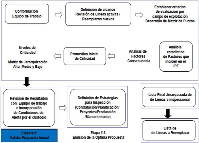 Figura N°2. Metodología para generar lista jerarquizada de líneas a inspeccionar por nivel de riesgo