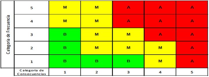 Figura N° 3. Matriz de Jerarquización por Nivel de Riesgo