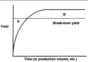 Figura 1-1 La curva de aprendizaje tradicional que muestra la rentabilidad después de lograr un desempeño de equilibrio.