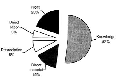 Ficción 1-4 El conocimiento es el factor individual más importante en el precio de venta de un producto electrónico comercial de volumen medio.