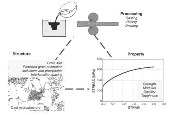 Fig. 4.1 Relación procesamiento-estructura-propiedad que define el desempeño de un material.