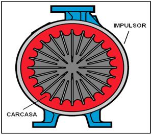 Figura N° 2-17.- Diagrama de una bomba con carcasa concéntrica.