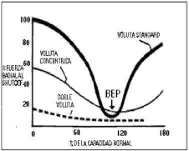 Figura N° 2-18.- Fuerza radial vs % de la capacidad normal.