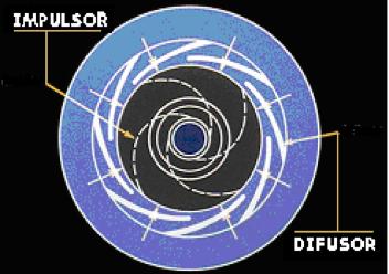 Figura N° 2-19.- Diagrama de una bomba con carcasa tipo difusor.