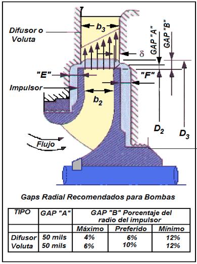 """Figura N° 2-21.- Dimensiones """"A"""" y """"B"""" para bombas centrífugas."""