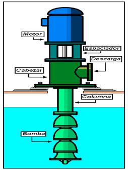 Figura N° 2-25.- Diagrama de una bomba vertical tipo turbina.