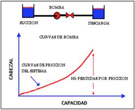 Figura N° 3-3.- Curva del sistema mostrando la perdida por Fricción.
