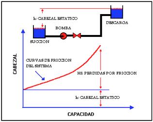 Figura N° 3-4.- Sistema de bombeo que incluye el Cabezal Estático.