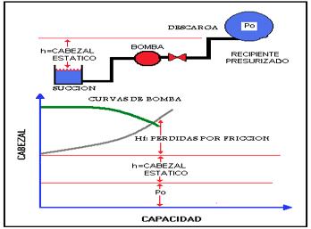 Figura N° 3-5.- Diagrama del sistema mostrando un recipiente presurizado.
