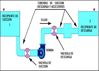 Figura N° 3-2.- Sistema de bombeo, con recipien-tes de succión y descarga al mis-mo nivel.