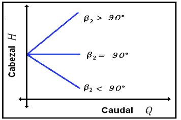 Figura N° 4-2.- Esquemático de las curvas de rendimiento en función del ángulo b2.