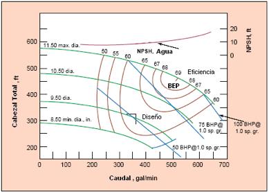 Figura N° 4-3.- Curva de rendimiento de una bomba comercial.