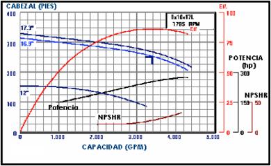 Figura N° 4-4.- Curva de rendimiento individual de una bomba centrífuga comercial.